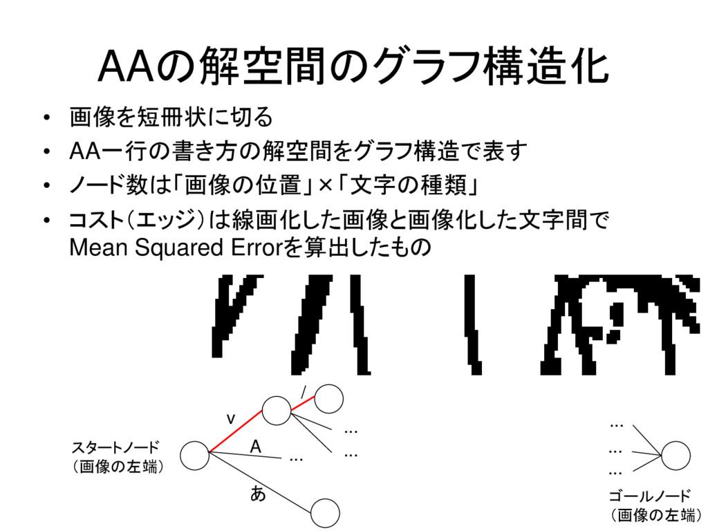 AAの解空間のグラフ構造化 • 画像を短冊状に切る • AA一行の書き方の解空間をグラフ構造で...
