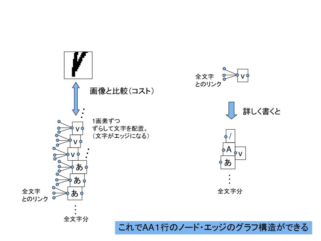 これでAA1行のノード・エッジのグラフ構造ができる v あ v v あ あ … 全文字分 全文...