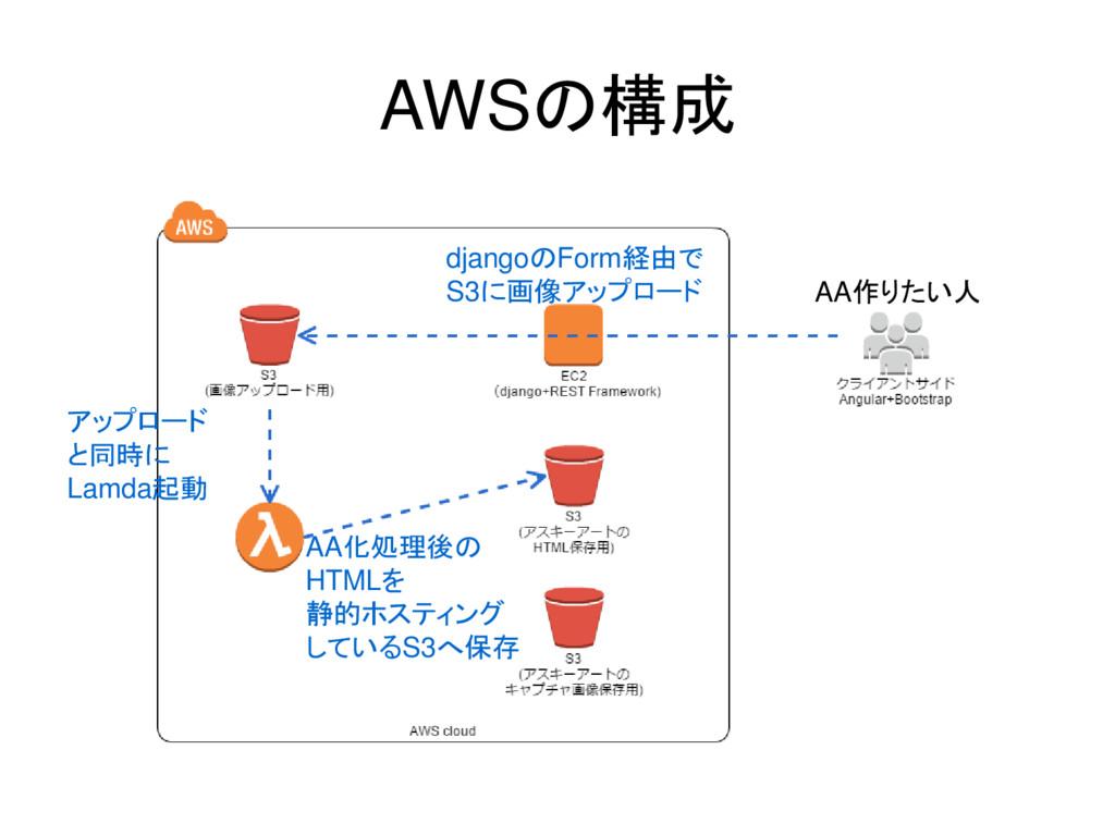 AWSの構成 djangoのForm経由で S3に画像アップロード アップロード と同時に L...