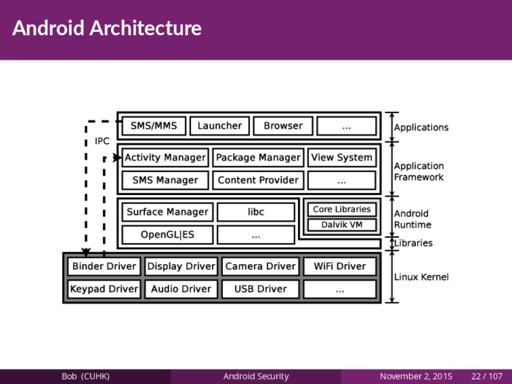 Android Architecture Bob (CUHK) Android Securit...