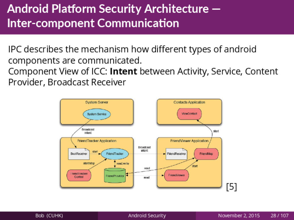 Android Pla orm Security Architecture — Inter-c...