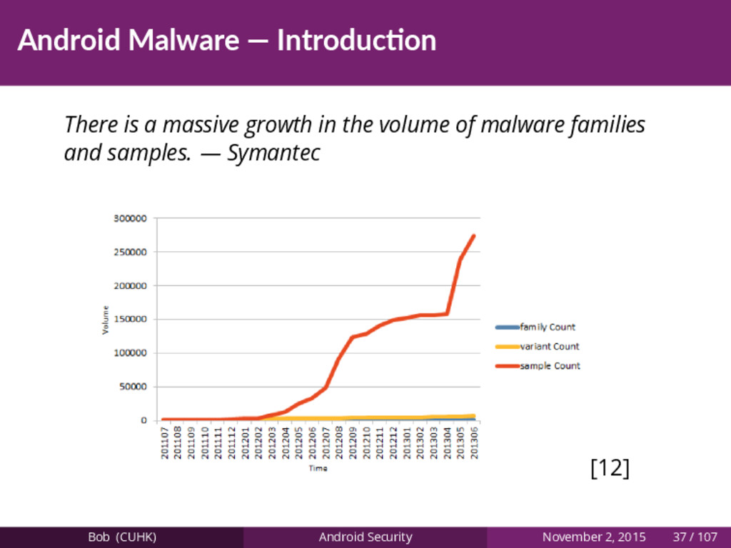 Android Malware — Introduc on There is a massiv...