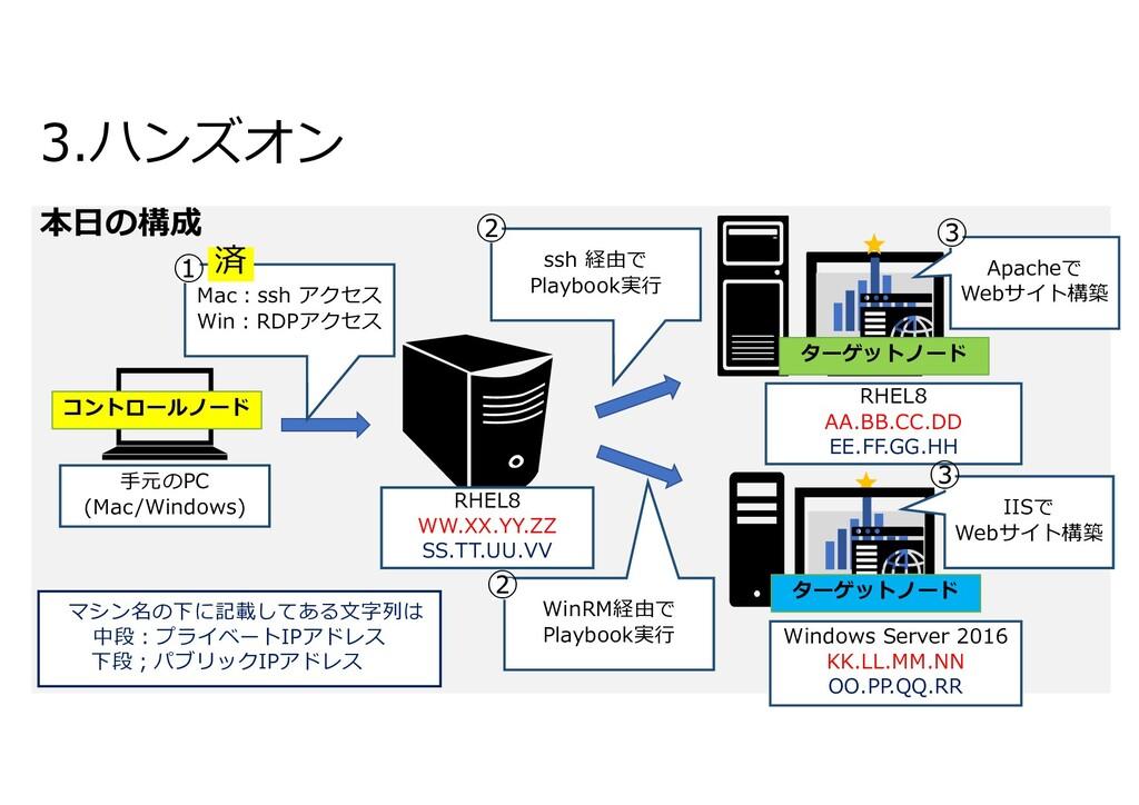 本⽇の構成 3.ハンズオン ⼿元のPC (Mac/Windows) RHEL8 AA.BB.C...
