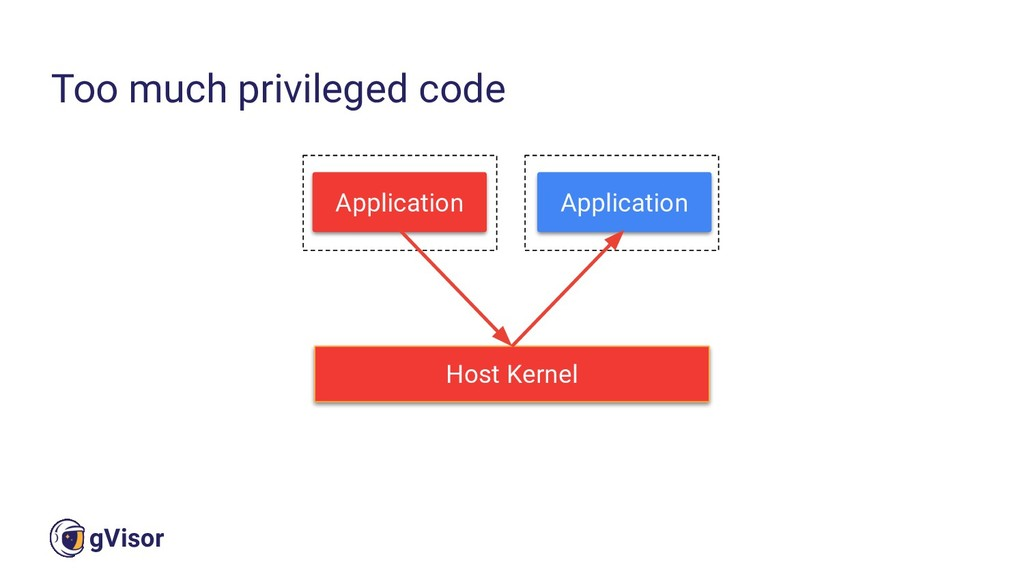 11 gVisor Too much privileged code Host Kernel ...