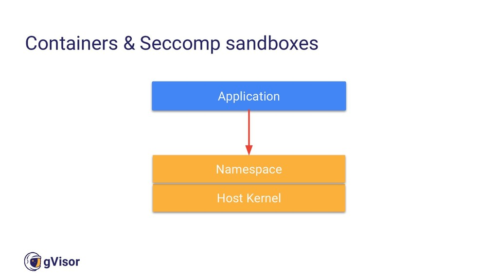 14 gVisor Containers & Seccomp sandboxes Applic...