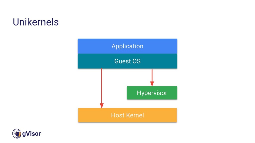 16 gVisor Unikernels Application Host Kernel Gu...