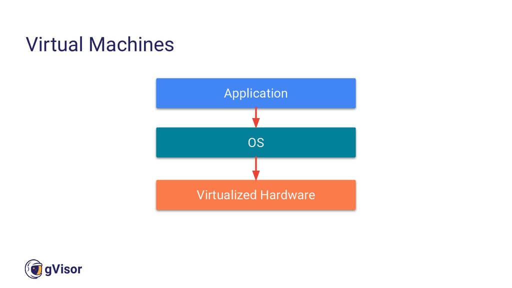 19 gVisor Virtual Machines Application OS Virtu...