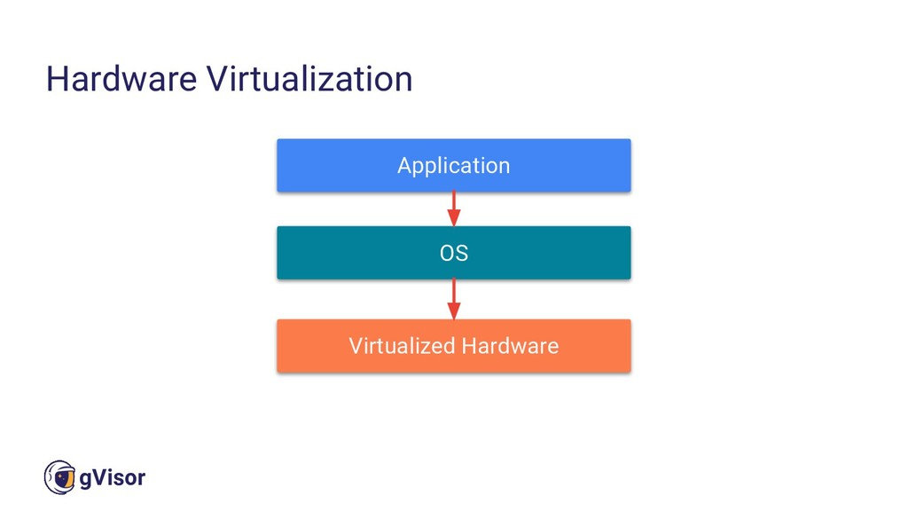 23 gVisor Hardware Virtualization Application O...