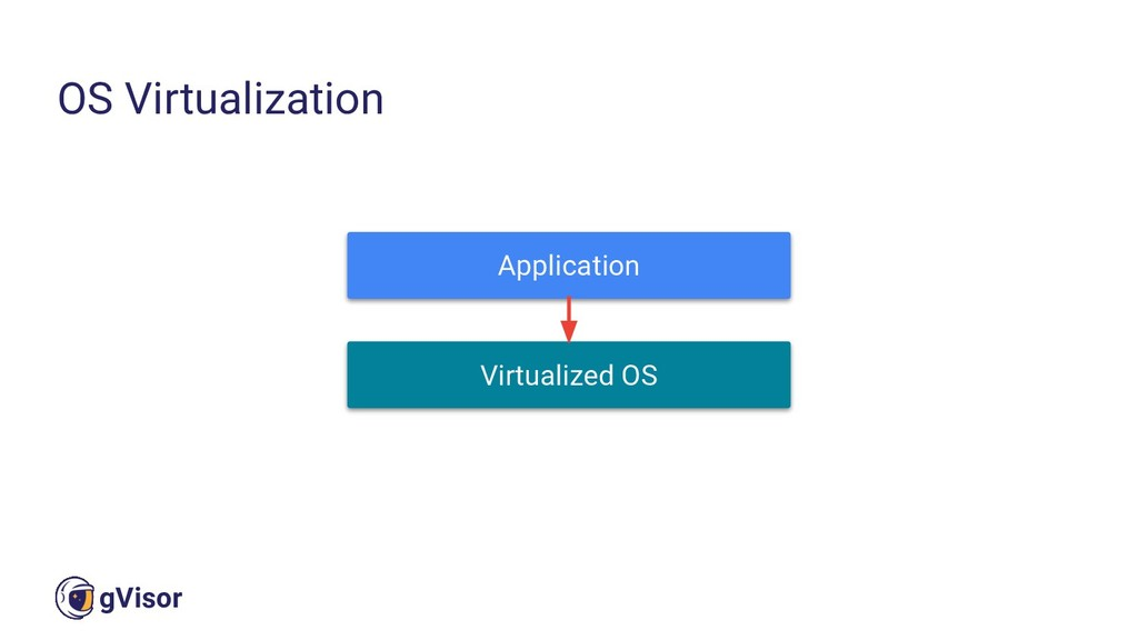 24 gVisor OS Virtualization Application Virtual...