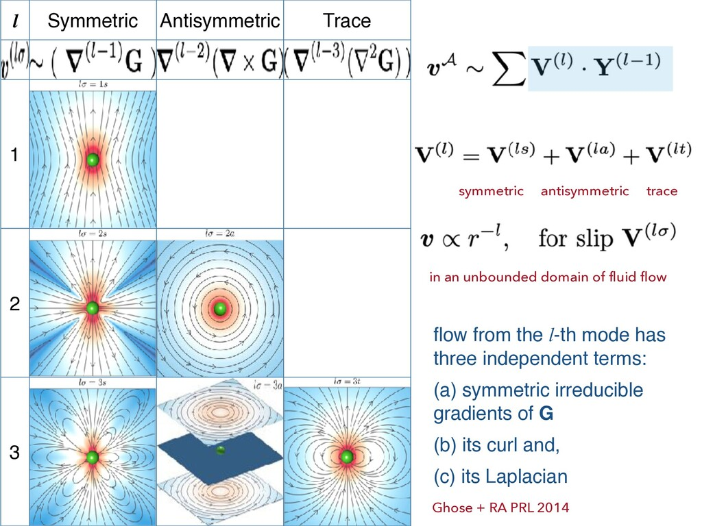 l Symmetric Antisymmetric Trace 1 2 3 in an unb...