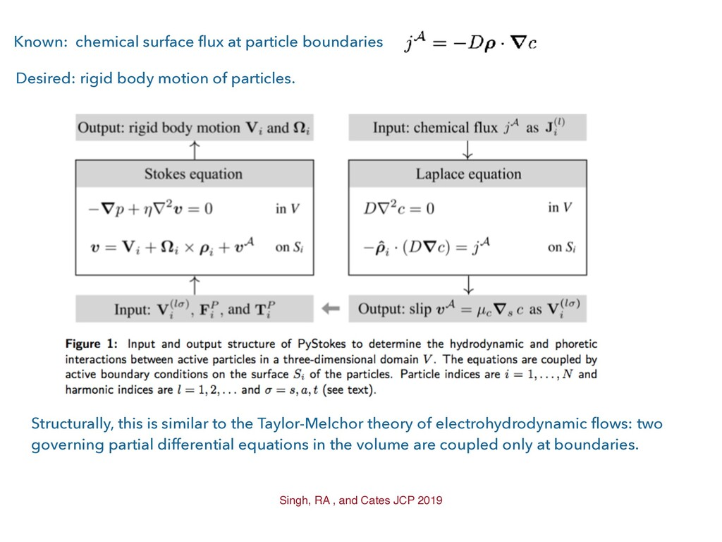 Known: chemical surface flux at particle bounda...