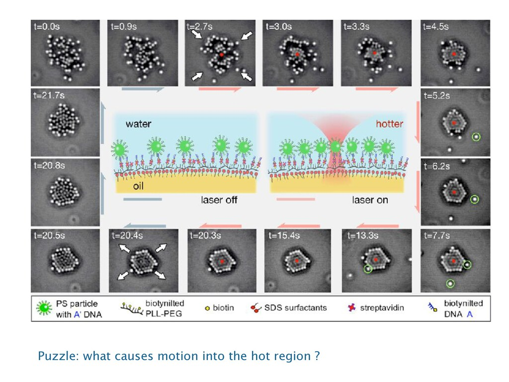 Puzzle: what causes motion into the hot region ?
