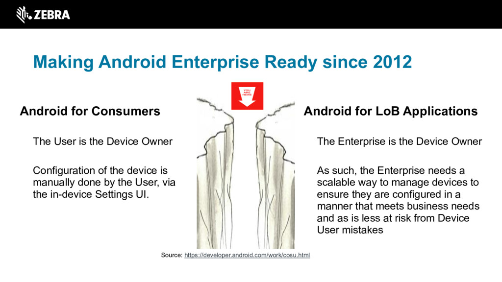 Android for LoB Applications The Enterprise is ...