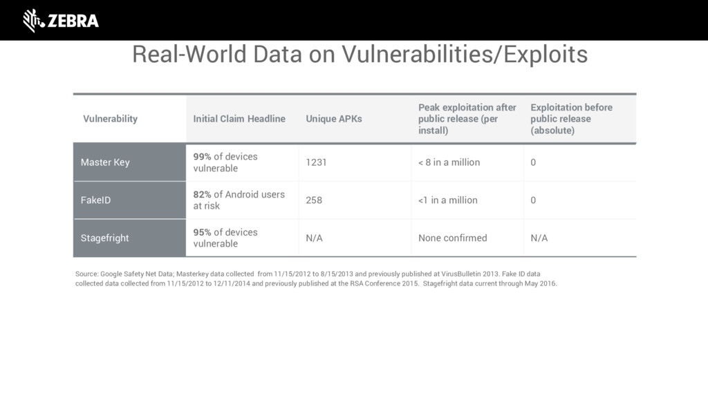 Real-World Data on Vulnerabilities/Exploits Vul...