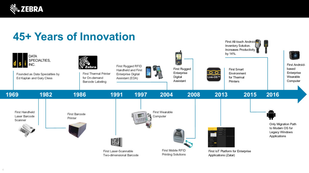 45+ Years of Innovation 4 First All-touch Andro...
