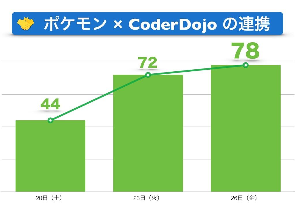 ϙέϞϯ × CoderDojo ͷ࿈ܞ 20ʢʣ 23ʢՐʣ 26ʢۚʣ 78 72...