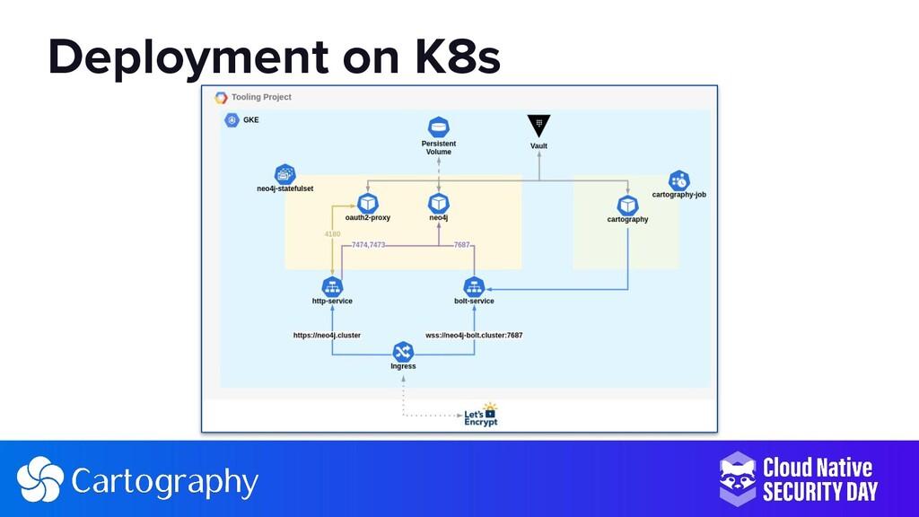 Deployment on K8s