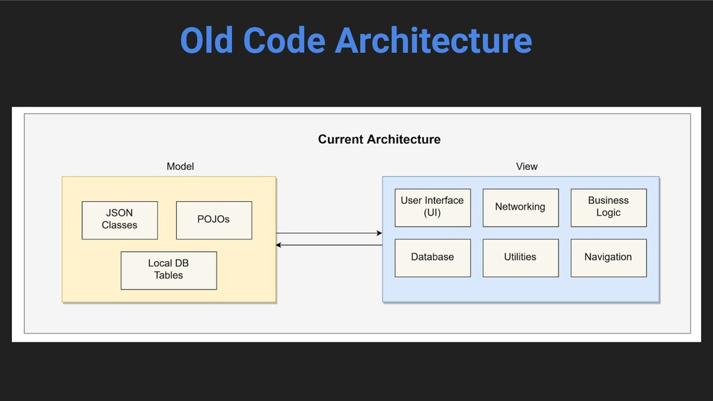 Old Code Architecture