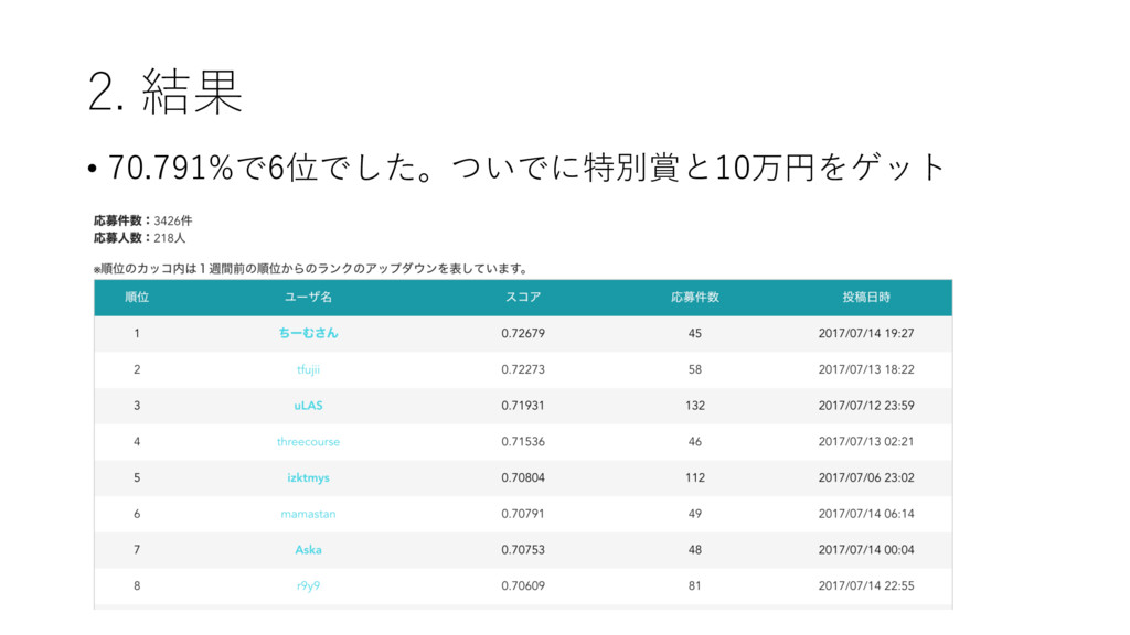 2. 結果 • 70.791%で6位でした。ついでに特別賞と10万円をゲット