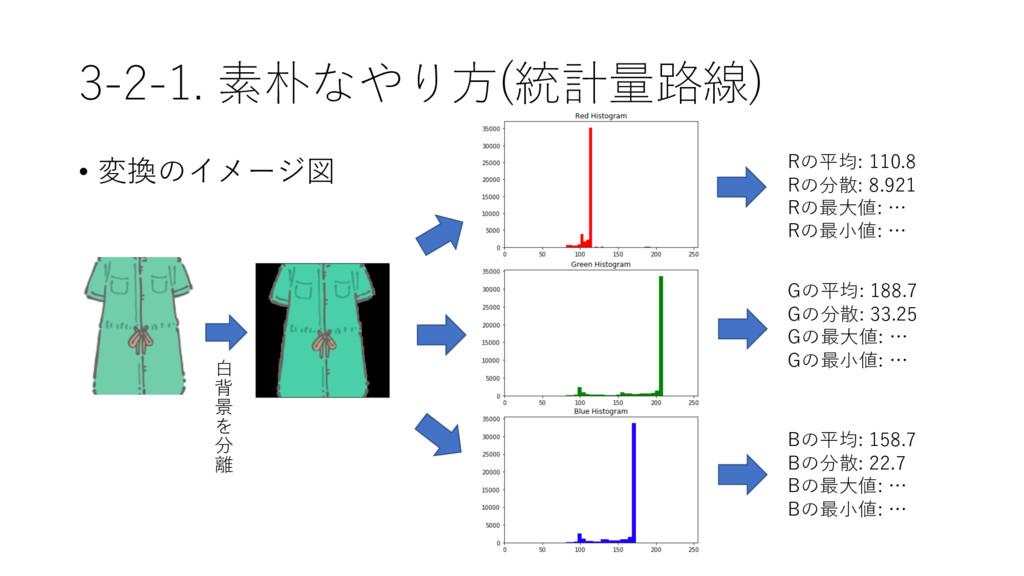 3-2-1. 素朴なやり⽅(統計量路線) • 変換のイメージ図 ⽩ 背 景 を 分 離 Gの平...