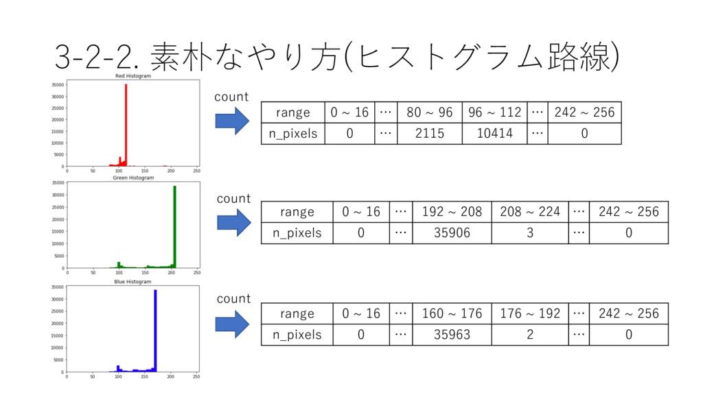3-2-2. 素朴なやり⽅(ヒストグラム路線) range 0 ~ 16 … 80 ~ 96 ...