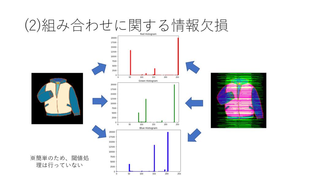 (2)組み合わせに関する情報⽋損 ※簡単のため、閾値処 理は⾏っていない