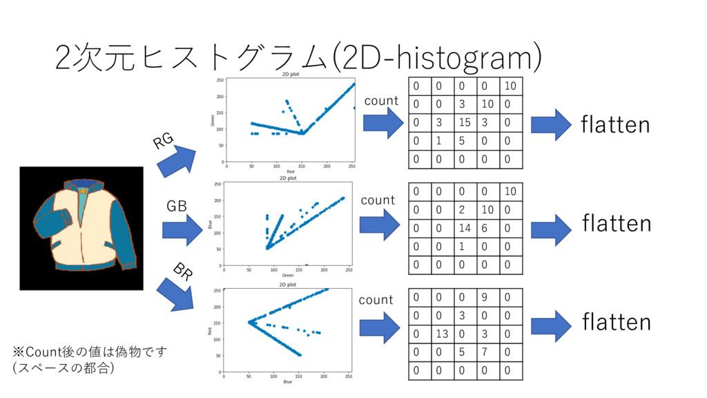2次元ヒストグラム(2D-histogram) 0 0 0 0 10 0 0 3 10 0 0...
