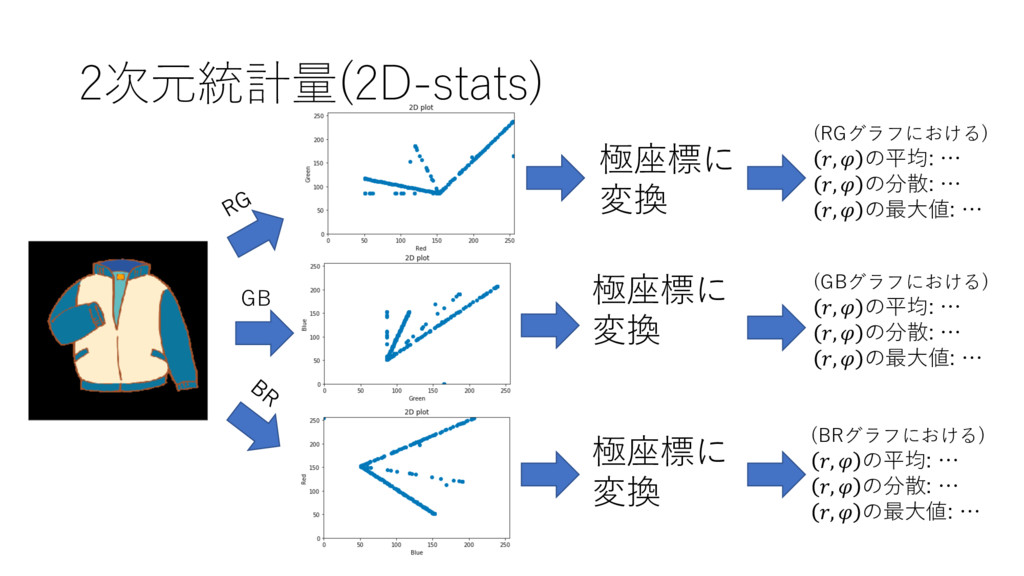 2次元統計量(2D-stats) (RGグラフにおける) ,  の平均: … ,  の分散: ...