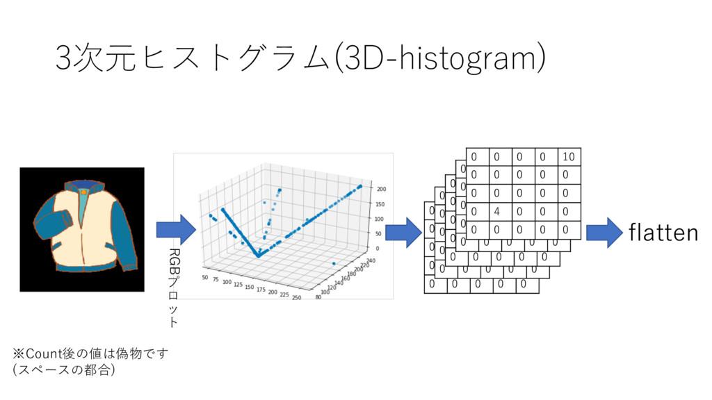 3次元ヒストグラム(3D-histogram) ※Count後の値は偽物です (スペースの都合...