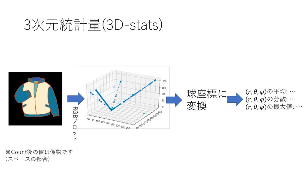3次元統計量(3D-stats) ※Count後の値は偽物です (スペースの都合) RGB プ...