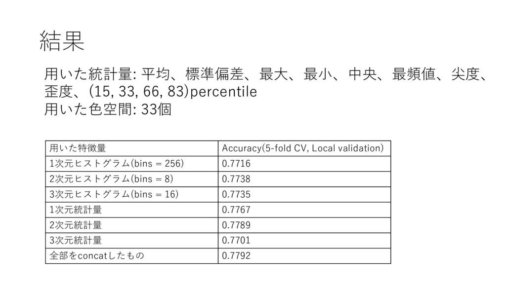 結果 ⽤いた特徴量 Accuracy(5-fold CV, Local validation)...