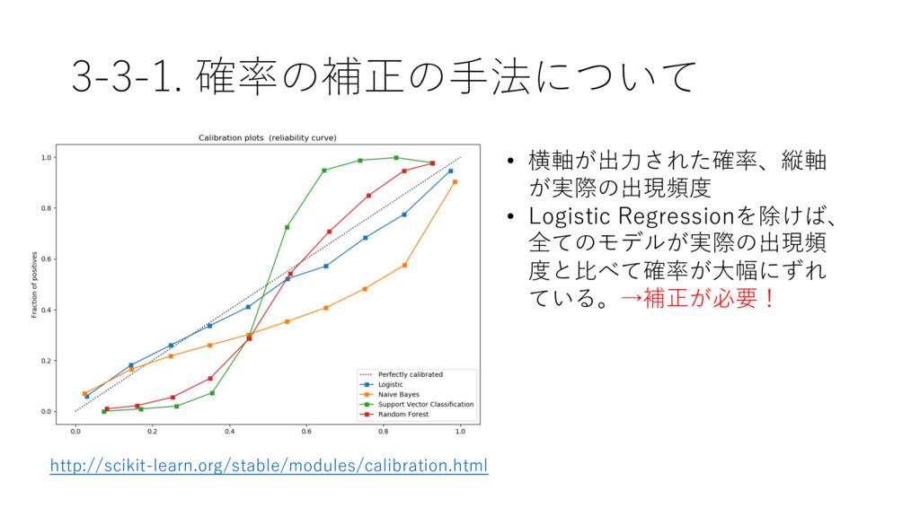 3-3-1. 確率の補正の⼿法について http://scikit-learn.org/sta...