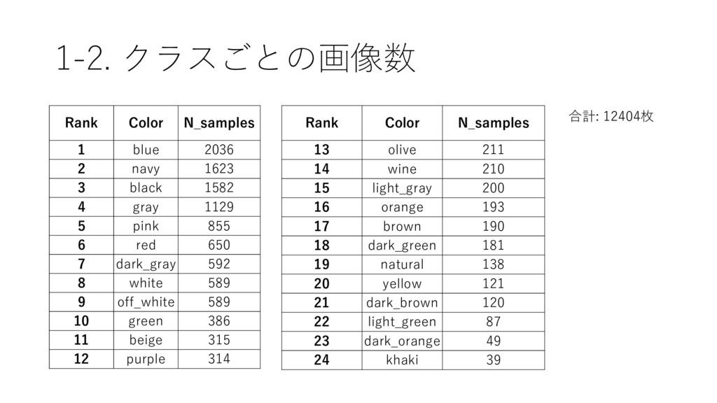 1-2. クラスごとの画像数 Rank Color N_samples 1 blue 2036...