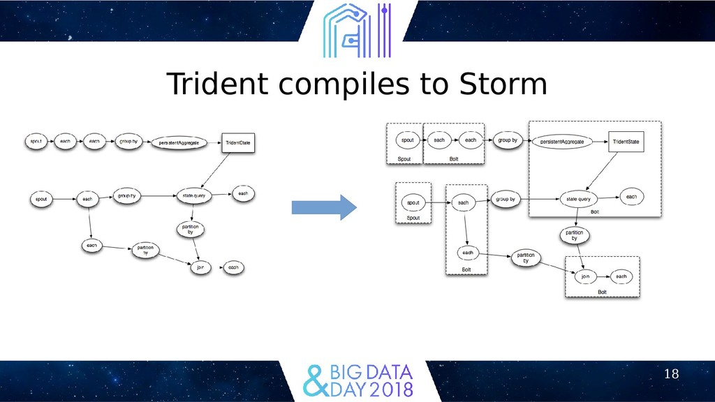18 Trident compiles to Storm