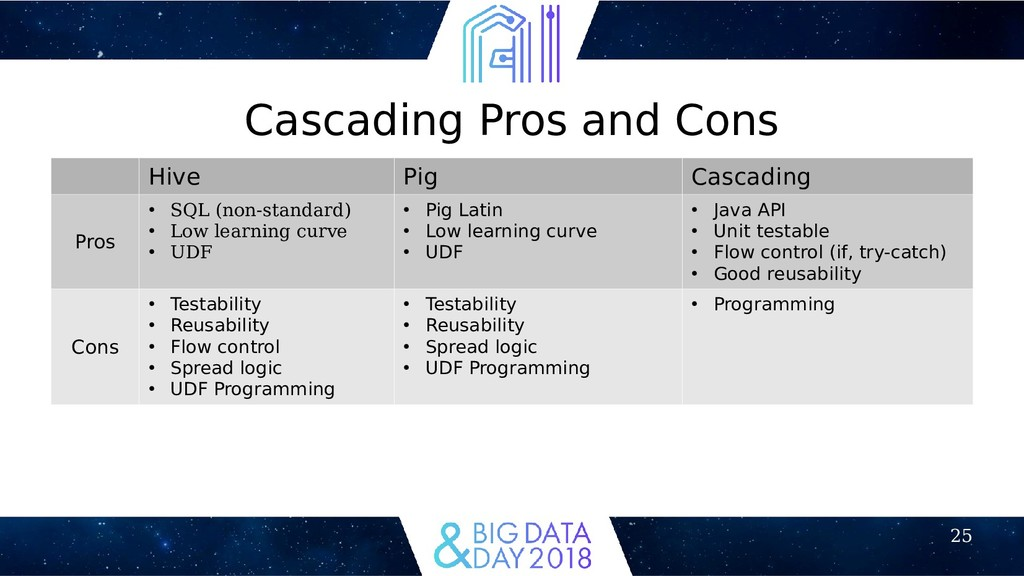 25 Cascading Pros and Cons Hive Pig Cascading P...