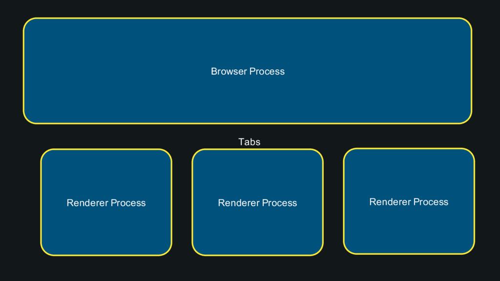 Browser Process Tabs Renderer Process Renderer ...