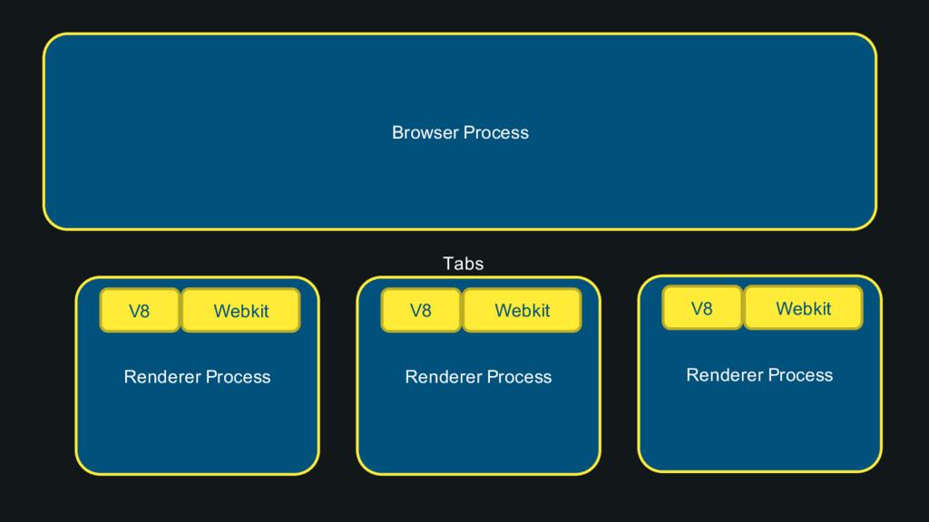 Browser Process Tabs Renderer Process V8 Webkit...