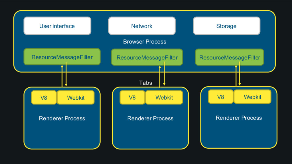 Browser Process User interface Network Storage ...