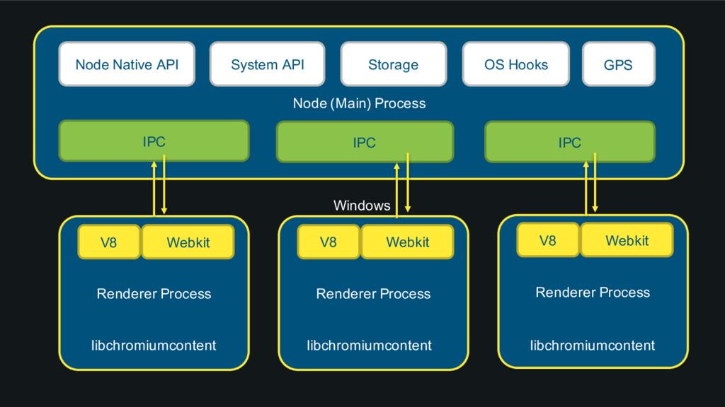Node (Main) Process Node Native API System API ...