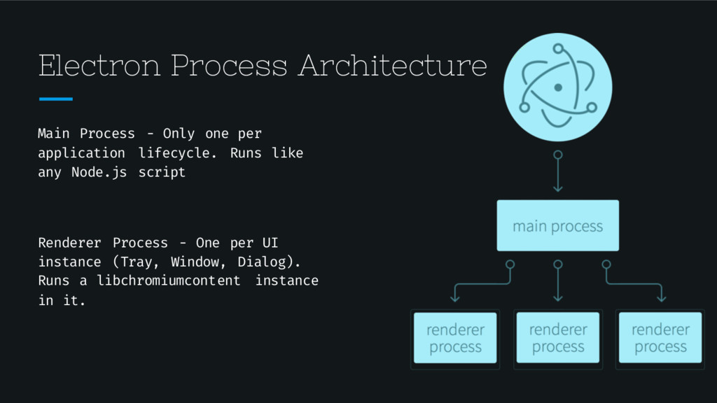 Electron Process Architecture Main Process - On...