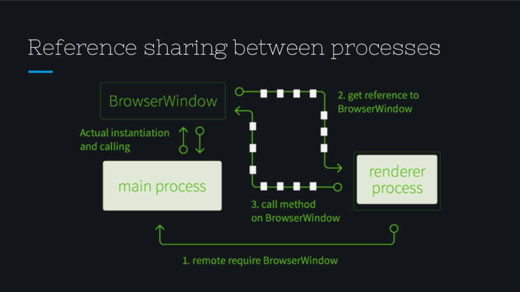 Reference sharing between processes