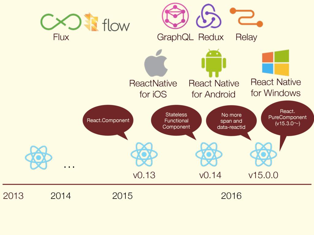 2013 2014 2015 2016 Flux v0.13 ReactNative for ...