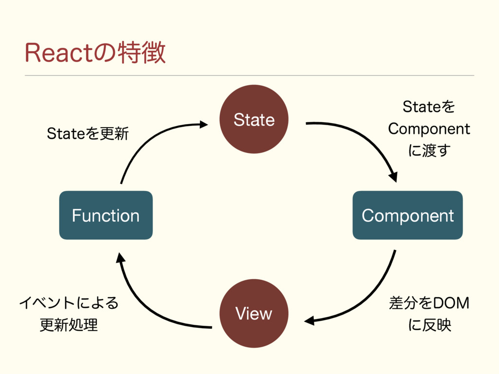 3FBDUͷಛ State View Function Component 4UBUFΛߋ৽...