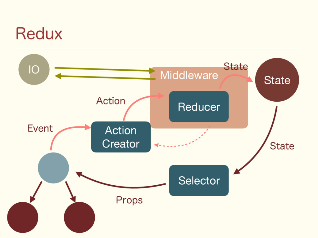 Middleware 3FEVY State Action  Creator &WFOU Re...