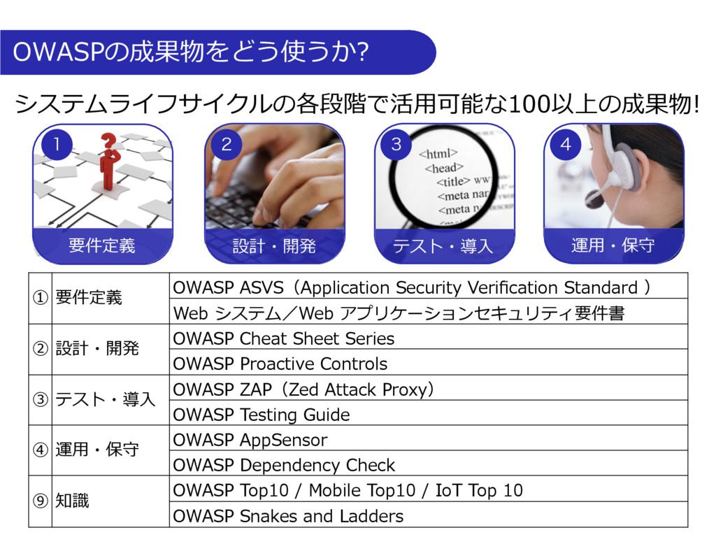 OWASPの成果物をどう使うか? テスト・導⼊ 運⽤・保守 設計・開発 要件定義    ...