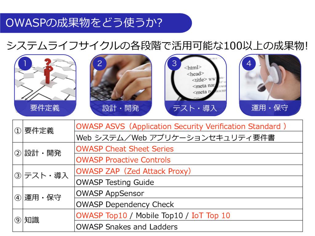 OWASPの成果物をどう使うか? ① 要件定義 OWASP ASVS(Application ...