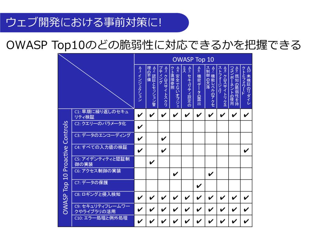 OWASP Top10のどの脆弱性に対応できるかを把握できる ウェブ開発における事前対策に! ...