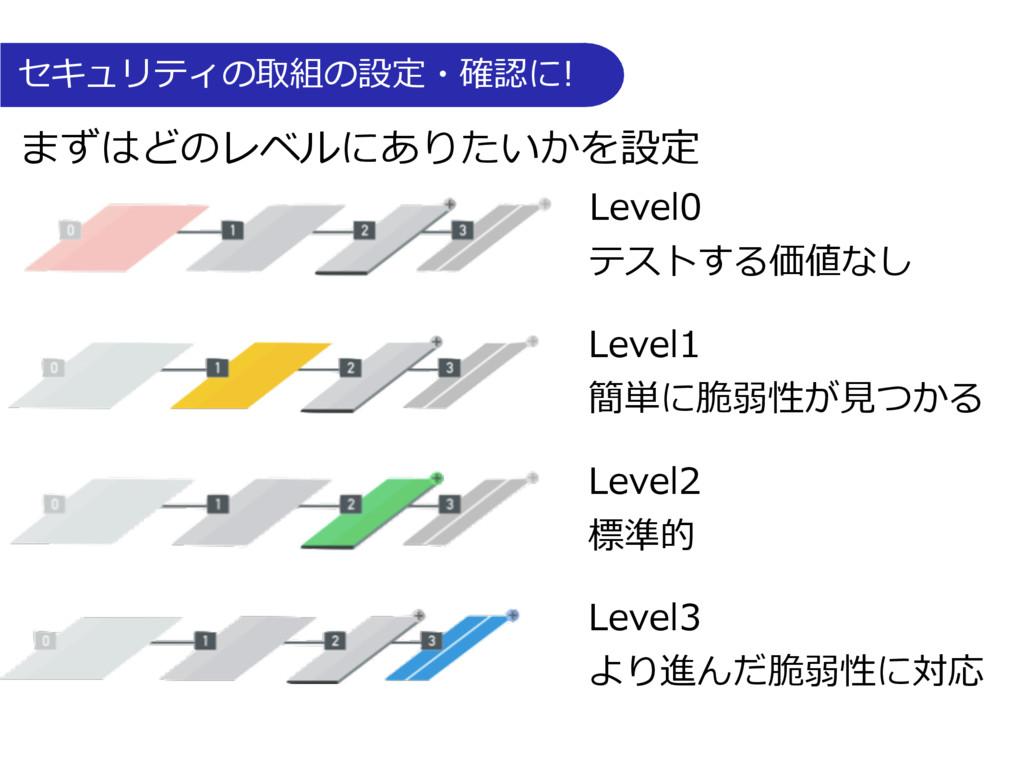 Level0 テストする価値なし Level1 簡単に脆弱性が⾒つかる Level2 標準的 ...