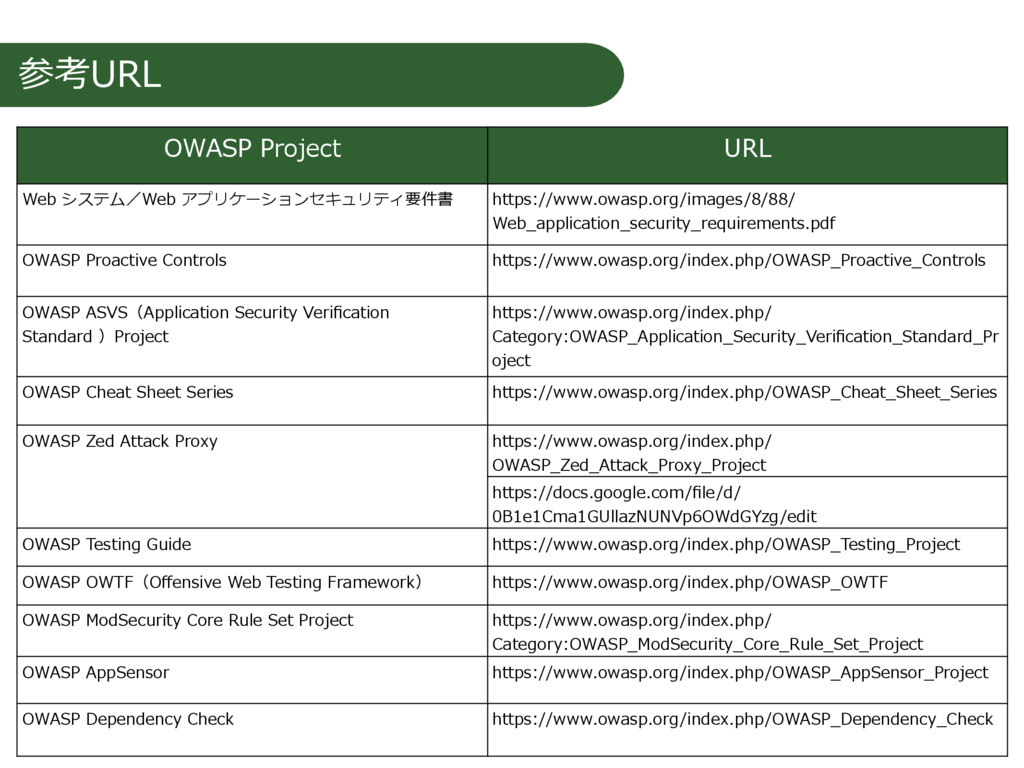 参考URL OWASP Project URL Web システム/Web アプリケーションセキ...