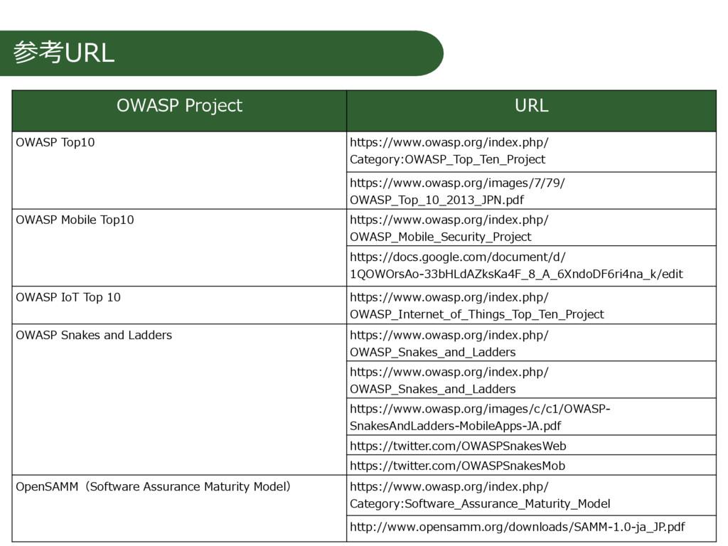 参考URL OWASP Project URL OWASP Top10 https://www...